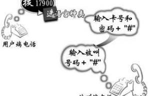 上海电信固定座机电话IP电话卡业务号码接入码是多少?